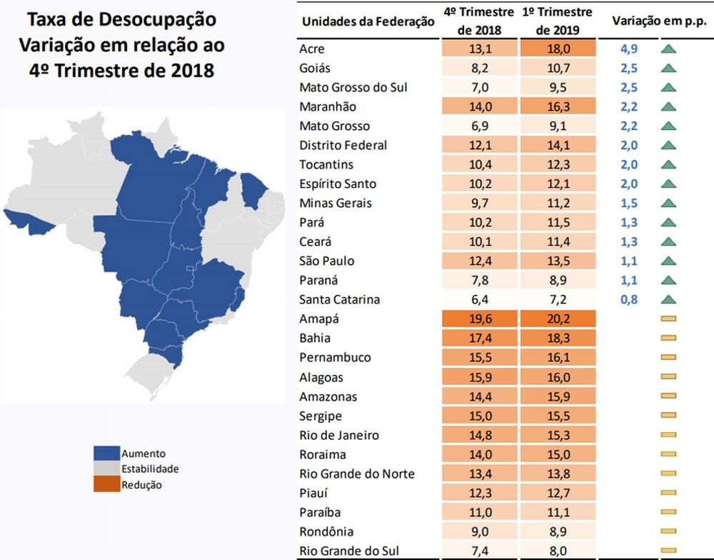 ibge1 - Paraíba tem a menor taxa de desemprego do Nordeste, diz IBGE