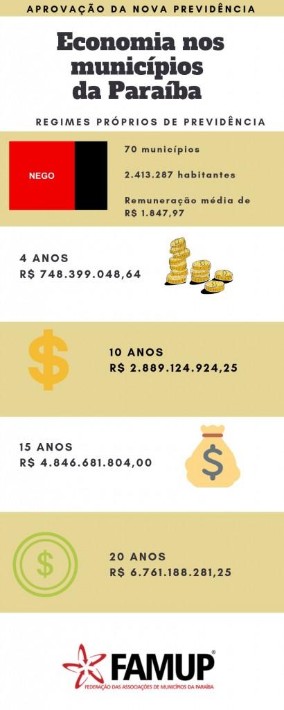5e1f4fdf a80d 4f13 b3ab ec59b6366d80 - Famup faz campanha para inclusão de municípios na Reforma da Previdência e economia pode chegar a R$ 6 bilhões