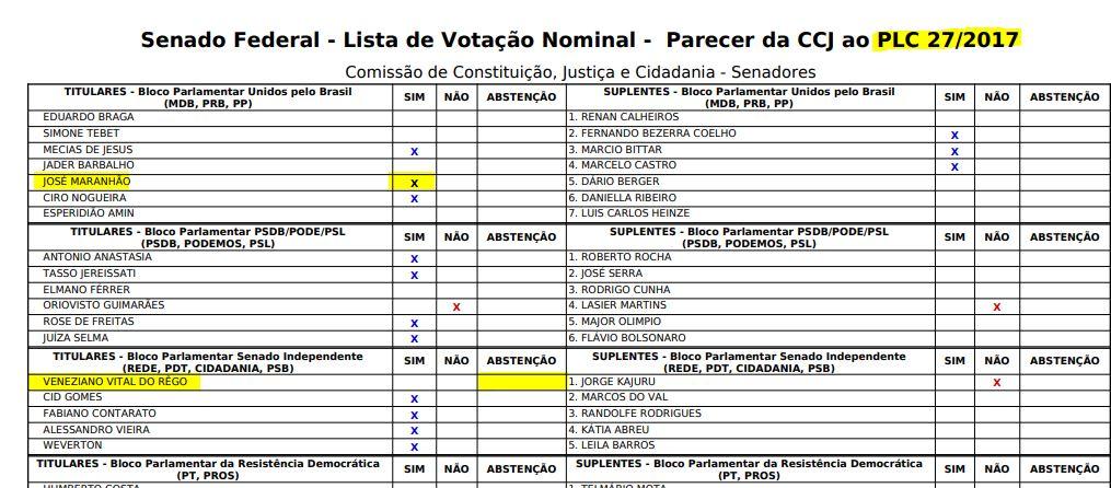 VOTAÇÃO ABUSO AUTORIDADE - ABUSO DE AUTORIDADE: Na CCJ, Zé Maranhão diz 'sim' ao projeto e Veneziano se ausenta da votação