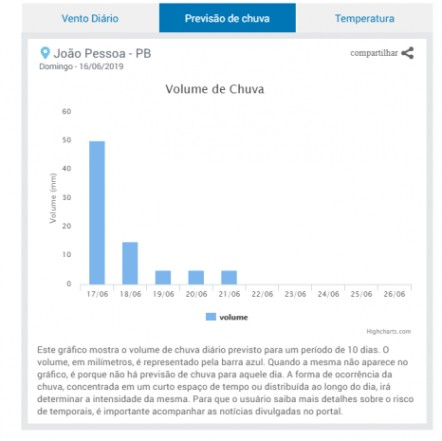 dafs 466x465 1 - ALAGAMENTOS E DESMORONAMENTOS: Previsão é de chuva volumosa e persistente entre Alagoas e Paraíba