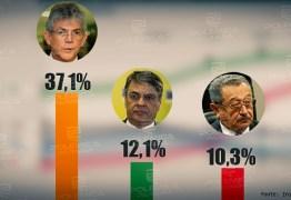 PESQUISA OPINIÃO/ARAPUAN: Ricardo Coutinho é a maior liderança política da Paraíba com 37% de preferência
