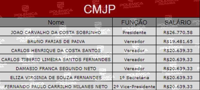 Lupa 11 Tabela 1 - LUPA DO POLÊMICA: Conheça quanto custam os vereadores da Câmara Municipal de João Pessoa - VEJA TABELA
