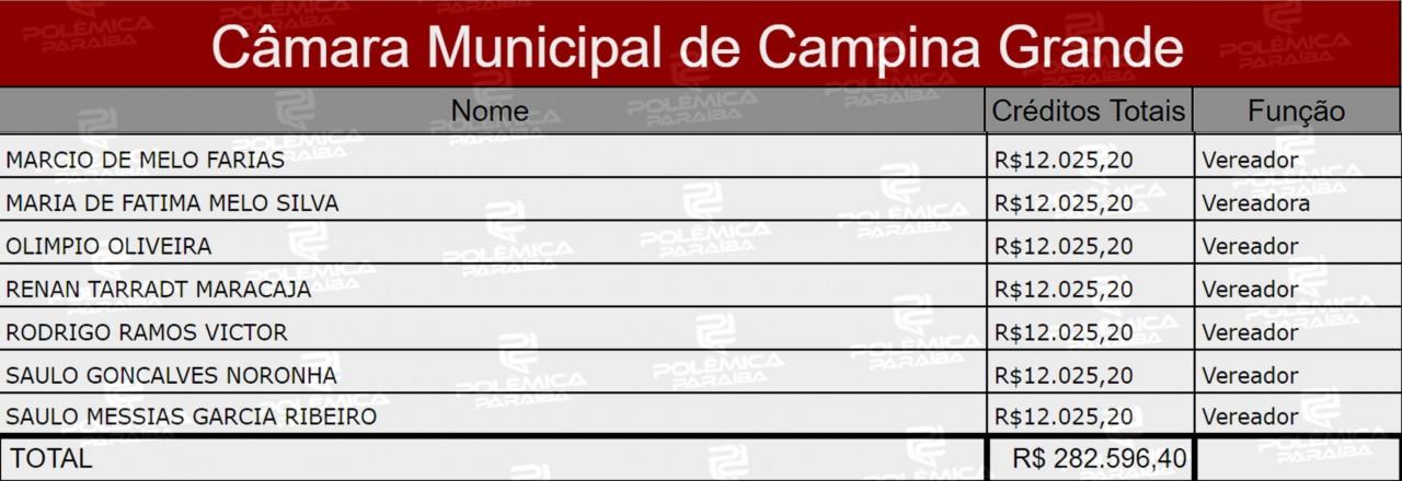 Tabela 3 - LUPA DO POLÊMICA: Com membro da mesa diretora preso, conheça a história da CMCG - VEJA TABELA