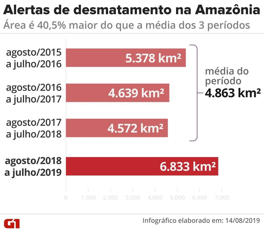 alertas desmatamento amazonia - PREOCUPAÇÃO GLOBAL: Dados oficiais de desmatamento da Amazônia confirmam alertas nos últimos 3 anos