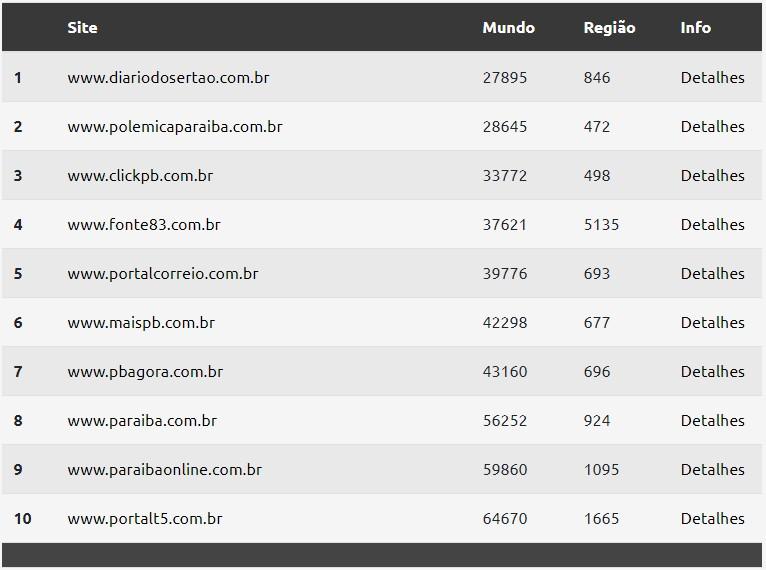 ranking estadual - RANKING TOPSITES: Sites de notícias da Paraíba concorrem para conquistar quase quatro milhões de leitores