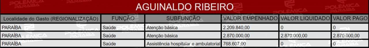 Lupa 15 Tabela Ag - LUPA DO POLÊMICA: Quais e para onde foram as Emendas Parlamentares dos deputados da Paraíba em 2019 - VEJA LISTA
