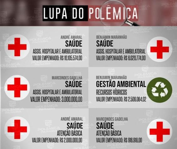 Lupa 16 Info - HERANÇA: Conheça as emendas deixadas para a Paraíba por três parlamentares sem mandato