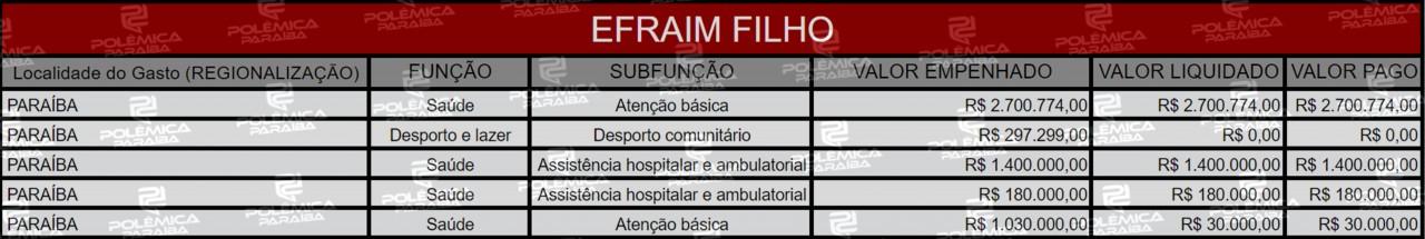 Lupa 17 Tabela Efraim Filho - LUPA DO POLÊMICA: Conheça as áreas beneficiadas pelas emendas parlamentares dos deputados federais paraibanos em 2019