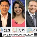 """montagem588 1 - IBOPE TV MEIO DIA: Saiba os números de audiência dos noticiários que acompanham """"almoço"""" do paraibano"""