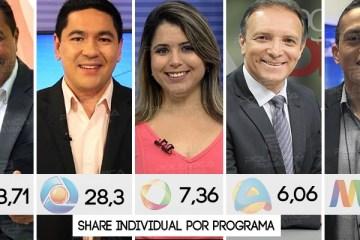 """IBOPE TV MEIO DIA: Saiba os números de audiência dos noticiários que acompanham """"almoço"""" do paraibano"""