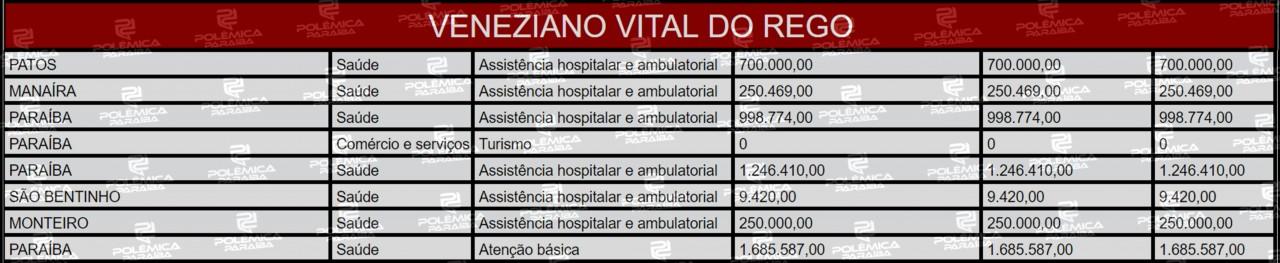 Lupa 18 Tabela Veneziano2 - LUPA DO POLÊMICA:  Veja as emendas parlamentares de três ex-deputados paraibanos que escolheram deixar a câmara em 2019