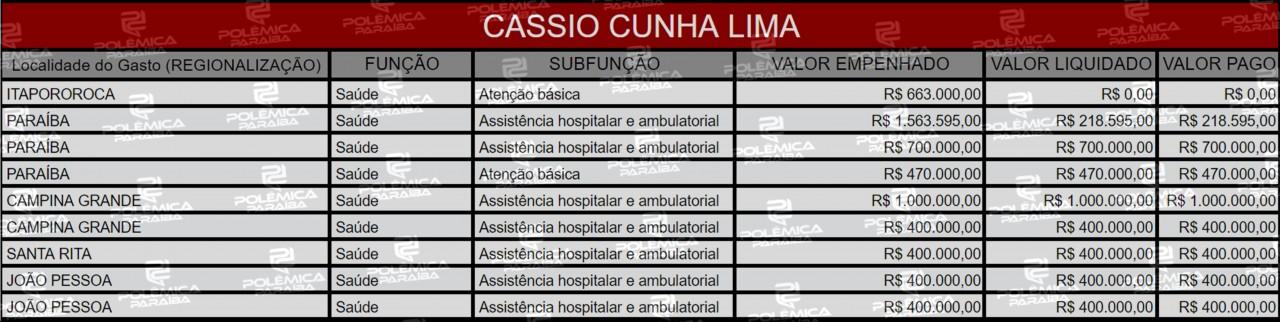 Lupa 19 Tabela Cassio Cunha Lima - LUPA DO POLÊMICA: Conheça as emendas destinadas para a Paraíba pelos membros do Senado Federal