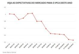 Economistas reduzem estimativa de inflação para 2019