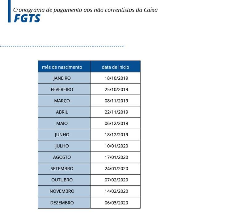 tabela abr pis pasep nao correntistas1 - Correntistas recebem hoje até R$500 do FGTS