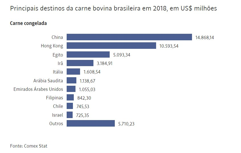 Capturar 7 - Em novo revés, EUA mantêm veto à carne bovina do Brasil e frustram Bolsonaro
