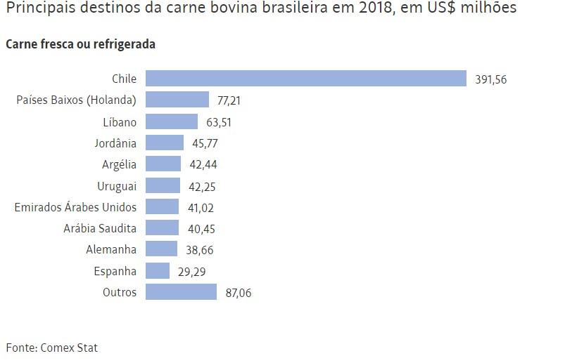 Capturar 8 - Em novo revés, EUA mantêm veto à carne bovina do Brasil e frustram Bolsonaro
