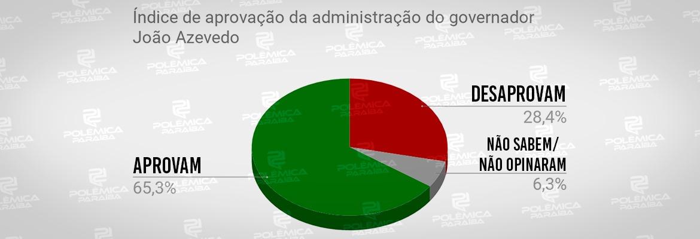 WhatsApp Image 2019 12 03 at 15.35.53 - APROVAÇÃO DE GOVERNO: Pesquisa PBAgora/Datavox mostra índice de satisfação governo de João Azevedo