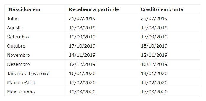 Tabela - Nascidos em janeiro e fevereiro podem sacar PIS/Pasep a partir desta quinta-feira
