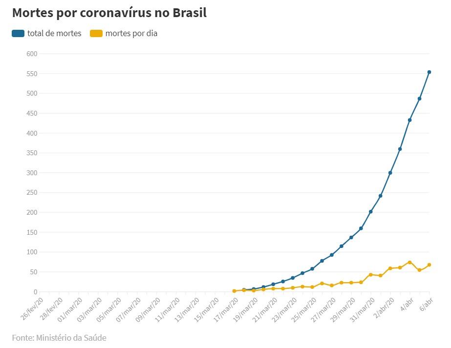 Capturar 30 - CORONAVÍRUS: Brasil tem 553 mortes e 12.056 casos confirmados