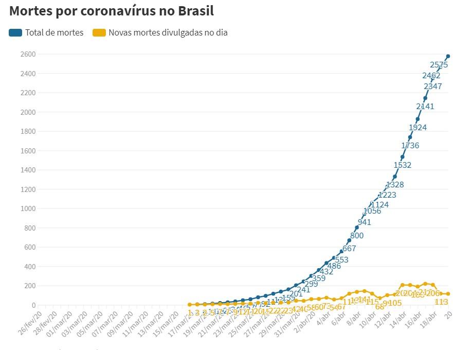 Capturar 90 - Com 166 novas mortes, país já chega a 2.741 óbitos por covid-19