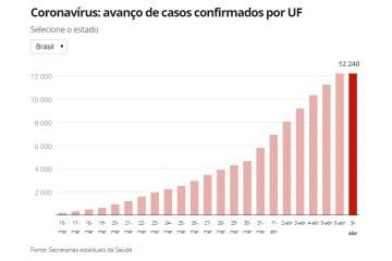 Capturarf 2 - CORONAVÍRUS: Brasil tem 567 mortes e 12.240 casos; veja números por estado