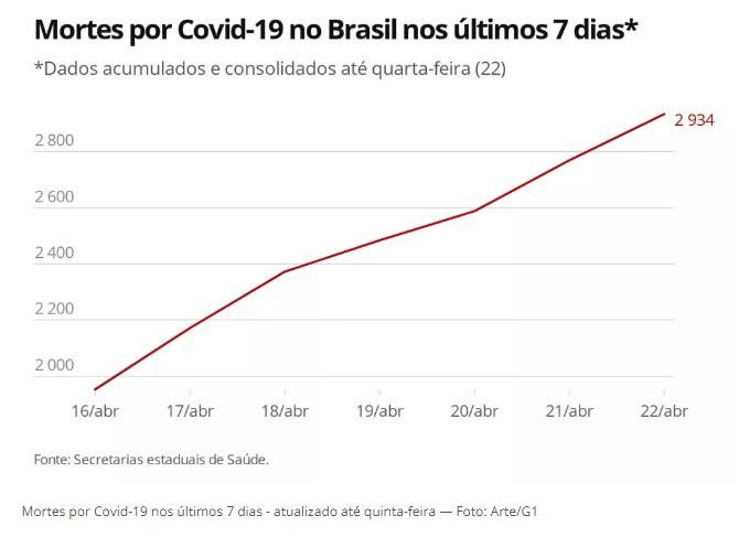 Capturart 1 - 46 MIL CASOS CONFIRMADOS: Brasil tem 2.934 mortes pela Covid-19