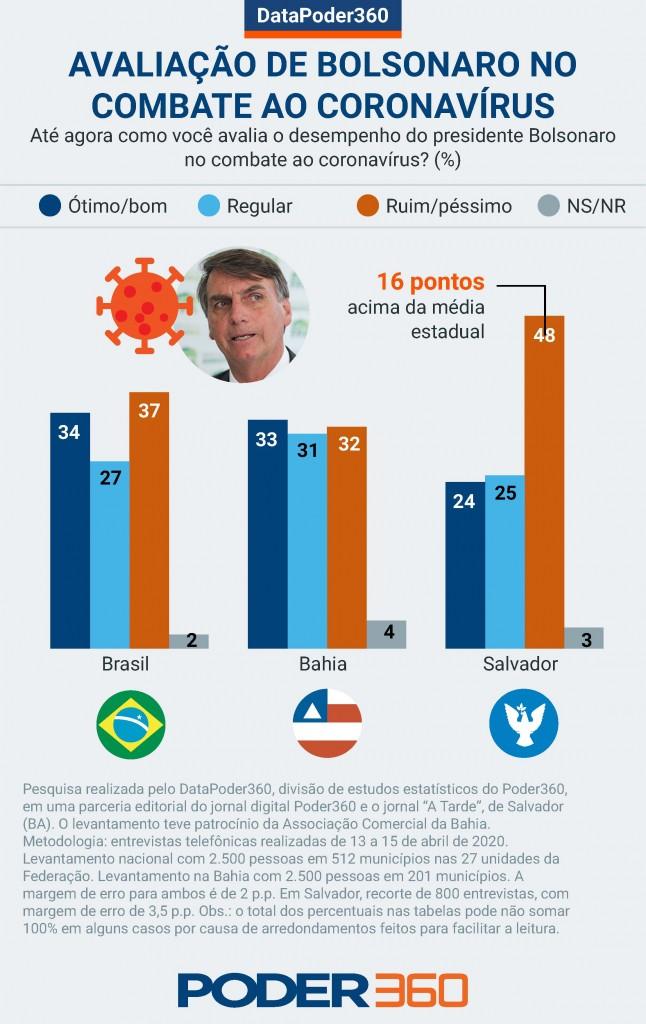 datapoder bahia bolsonaro corona - VEJA NÚMEROS: Bolsonaro é bem avaliado entre os mais pobres e perde apoio dos ricos, mostra pesquisa