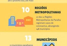Dez das 12 Regiões Metropolitanas registram casos de coronavírus e municípios devem manter isolamento social