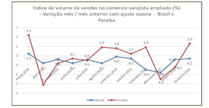 grafico varejo - EM FEVEREIRO: Vendas do varejo na Paraíba tem maior alta do Nordeste, aponta IBGE