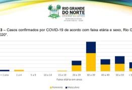 Coronavírus: 36 % dos casos confirmados da doença no Rio Grande do Norte são de jovens de 30 a 39 anos de idade
