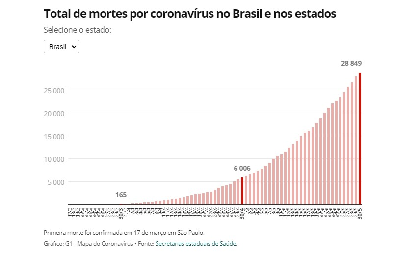 Brasil confirma 500 mil casos de Covid menos de 100 dias depois do 1° anúncio