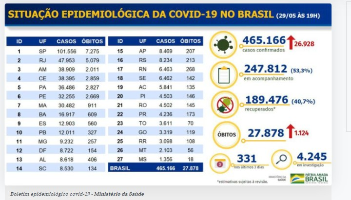CapturarJ 5 - COVID-19: Brasil chega a 465,1 mil casos e 27,8 mil mortes