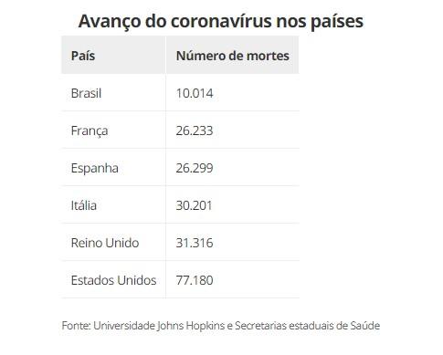 CapturarL - MARCO NEGATIVO: Brasil está entre 6 países que passaram barreira dos 10 mil mortos por Covid-19