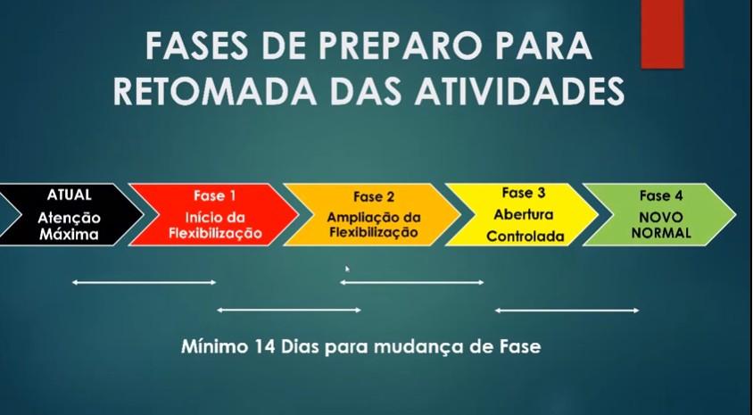 Capturarb - Na Paraíba as decisões são tomadas baseadas na ciência, diz João ao apresentar plano de retomada da economia - VEJA VÍDEO