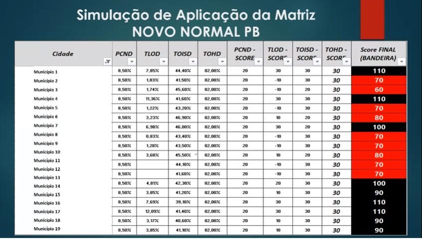Capturarz 1 - Na Paraíba as decisões são tomadas baseadas na ciência, diz João ao apresentar plano de retomada da economia - VEJA VÍDEO