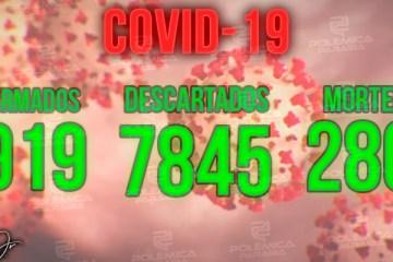 Paraíba registra 7 mortes e 903 casos de Covid-19 em 24 horas