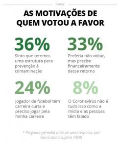 info 2 245x300 - Pesquisa mostra que 68% dos jogadores querem a volta do futebol no Brasil