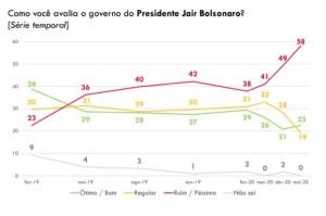 mapa 300x199 - POPULARIDADE DE BOLSONARO DERRETE: 58,1% dos brasileiros classificam o governo de Jair Bolsonaro como ruim ou péssimo - VEJA NÚMEROS
