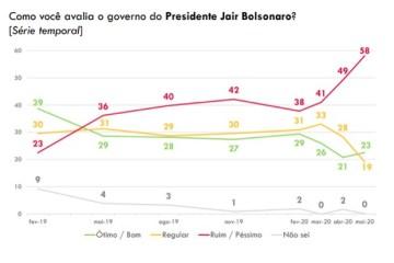 POPULARIDADE DE BOLSONARO DERRETE: 58,1% dos brasileiros classificam o governo de Jair Bolsonaro como ruim ou péssimo – VEJA NÚMEROS