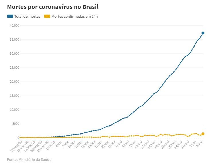 Capturart 1 - JOÃO 8;32: Mandetta posta versículo e alfineta Bolsonaro, 'não basta citar, tem que praticar'