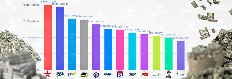 WhatsApp Image 2020 06 10 at 12.19.22 - PT e PSL serão os partidos com mais dinheiro para campanha eleitoral em 2020; confira quanto cada partido irá receber