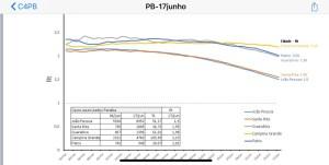 curva cg 300x151 - Campina Grande tem o maior índice de propagação do Coronavírus na Paraíba