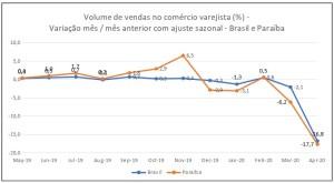 grafico varejo 300x165 - CRISE: Paraíba registra maior redução em vendas no varejo nos últimos 20 anos, afirma IBGE