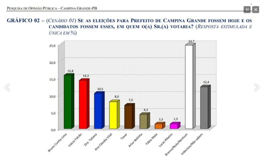 1 3 - PESQUISA OPINIÃO: Bruno Cunha Lima e Inácio Falcão lideram disputa eleitoral em Campina Grande, aponta levantamento
