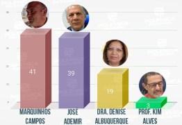 ENQUETE CAJAZEIRAS: pré-candidato Marquinhos Campos vence enquete de rádio
