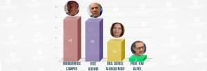 enquete cajazeiras 300x103 - ENQUETE CAJAZEIRAS: pré-candidato Marquinhos Campos vence enquete de rádio