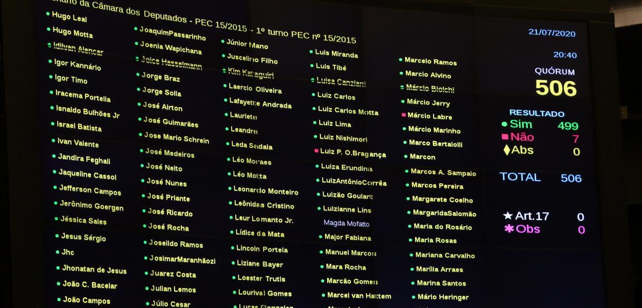 fundeb - Câmara aprova em 1º turno PEC do Fundeb com 23% de recursos da União