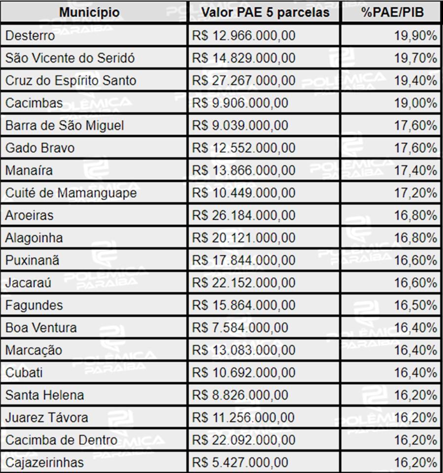 118226919 317540626234606 8474148557277349880 n - 20% DO PIB: 'Alguns municípios da Paraíba não sentiram os efeitos da crise', aponta autor de estudo sobre o Auxílio Emergencial; VEJA VÍDEO