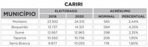 CARIRI 300x97 - QUASE 100 MIL ELEITORES A MAIS: Saiba o tamanho do eleitorado paraibano em 2020 e quais os maiores colégios eleitorais do estado por região