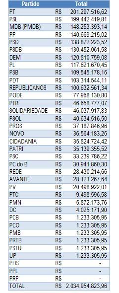 DIVISÃO RECURSOS PARTIDOS - PT E PSL NO TOPO: saiba quanto cada partido vai receber na divisão dos mais de R$ 2 bilhões do Fundo Eleitoral